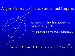 Angles Formed by Chords, Secants, and Tangents