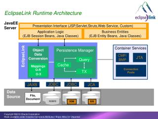 EclipseLink Runtime Architecture