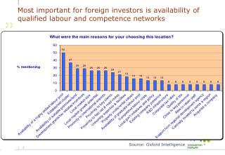 Most important for foreign investors is availability of qualified labour and competence networks