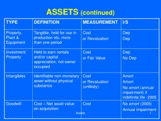 ASSETS  (continued)