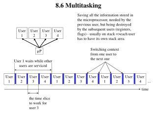 8.6 Multitasking