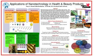 Applications of Nanotechnology in Health & Beauty Products