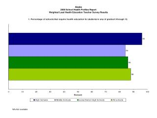 Alaska 2008 School Health Profiles Report Weighted Lead Health Education Teacher Survey Results
