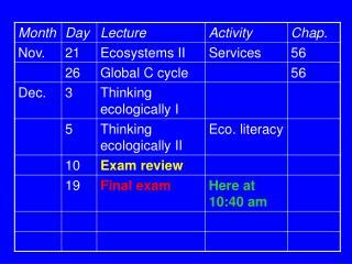 Activity for Dec. 5 (last 20 points)
