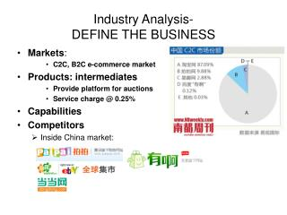 Industry Analysis - DEFINE THE BUSINESS