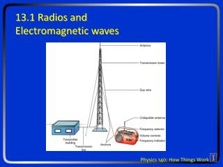 13.1 Radios and Electromagnetic waves