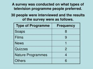A survey was conducted on what types of television programme people preferred.