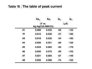 Table  Ⅶ :  The table of peak current