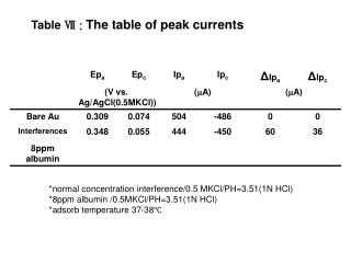 Table  Ⅶ :  The table of peak currents