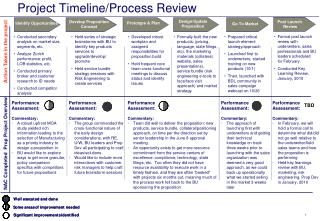 Project Timeline/Process Review
