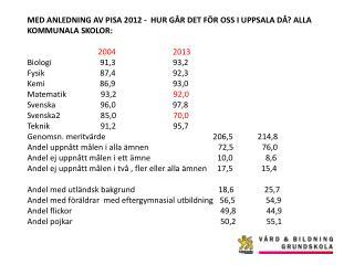 MED ANLEDNING AV PISA  2012 -  HUR GÅR DET FÖR OSS  I UPPSALA DÅ ? ALLA  KOMMUNALA  SKOLOR: