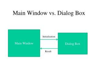 Main Window vs. Dialog Box