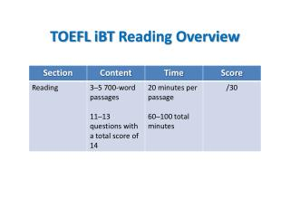 TOEFL iBT Reading Overview