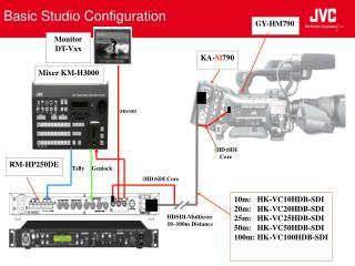 Basic Studio Configuration