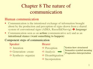 Chapter 8 The nature of communication