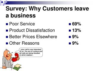 Survey: Why Customers leave a business
