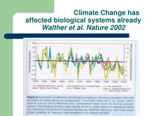 Climate Change has affected biological systems already Walther et al. Nature 2002