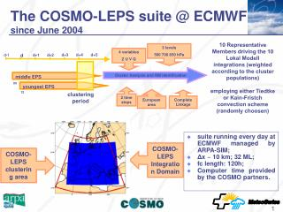 The COSMO-LEPS suite @ ECMWF  since June 2004