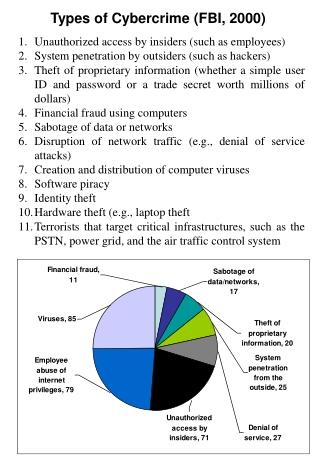 Types of Cybercrime (FBI, 2000)