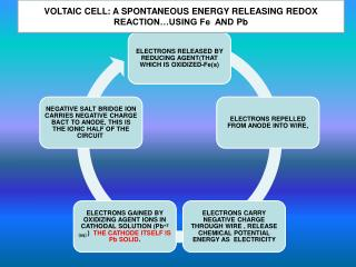 VOLTAIC CELL: A SPONTANEOUS ENERGY RELEASING  REDOX REACTION…USING Fe  AND  Pb