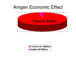 Amgen Economic Effect
