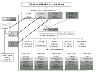 Minnesota Head Start Association