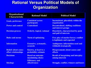 Rational Versus Political Models of Organization