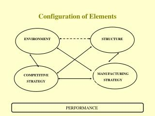 Configuration of Elements
