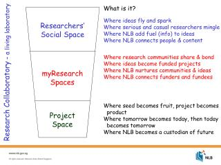 Researchers' Social Space