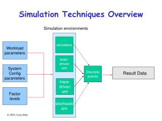 Simulation Techniques Overview
