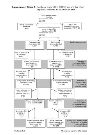 Evaluation of admission-BMI  On 30 months mortality and dependency  or institutional care