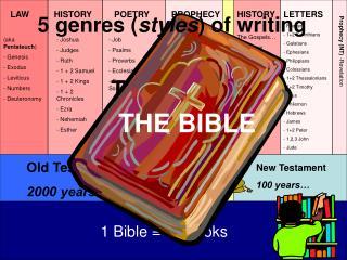 1 Bible = 66 books