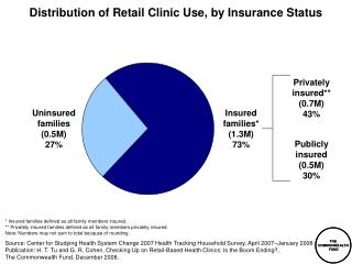 Distribution of Retail Clinic Use, by Insurance Status