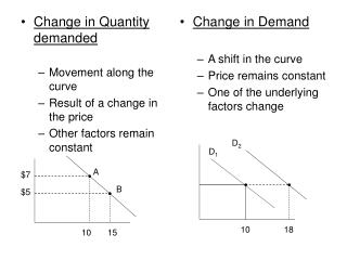 Change in Quantity demanded Movement along the curve Result of a change in the price