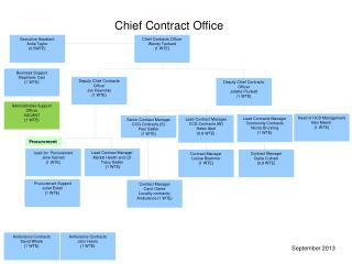 Chief Contract Office