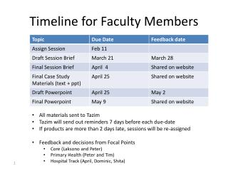 Timeline for Faculty Members