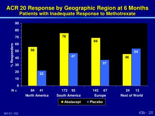 ACR 20 Response by Geographic Region at 6 Months Patients with Inadequate Response to Methotrexate