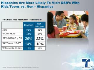 Hispanics Are More Likely To Visit QSR's With Kids/Teens vs. Non - Hispanics