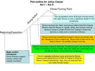 Plot outline for Julius Caesar Act I – Act II