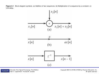 Figure 6.2    Example of a block diagram representation of a difference equation.