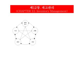 제 12 장 .  재고관리 (CHAPTER 12. Inventory Management)