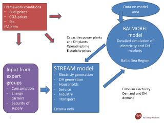 STREAM model Electriciy  generation DH generation Households Service Industry Transport