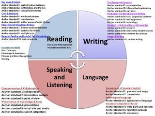 Comprehension & Collaboration Anchor standard 1: collaboration