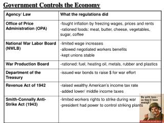 Government Controls the Economy