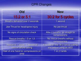 CPR Changes
