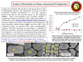 Lattice Distortion in Nano-structured Composites