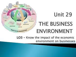 LO3 -  Know  the impact of the economic  environment  on  businesses