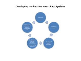 Developing moderation across East Ayrshire