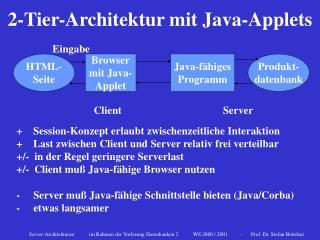 2-Tier-Architektur mit Java-Applets