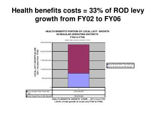 Health benefits costs = 33% of ROD levy growth from FY02 to FY06